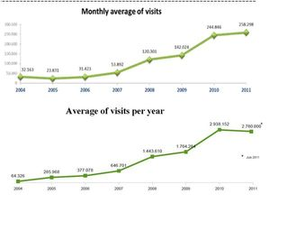 Monthly average of visits