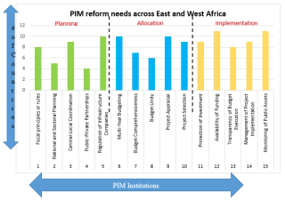 PIM reform needs across East and West Africa