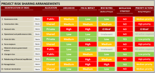 Figure 2 Summary Project Risk Matrix