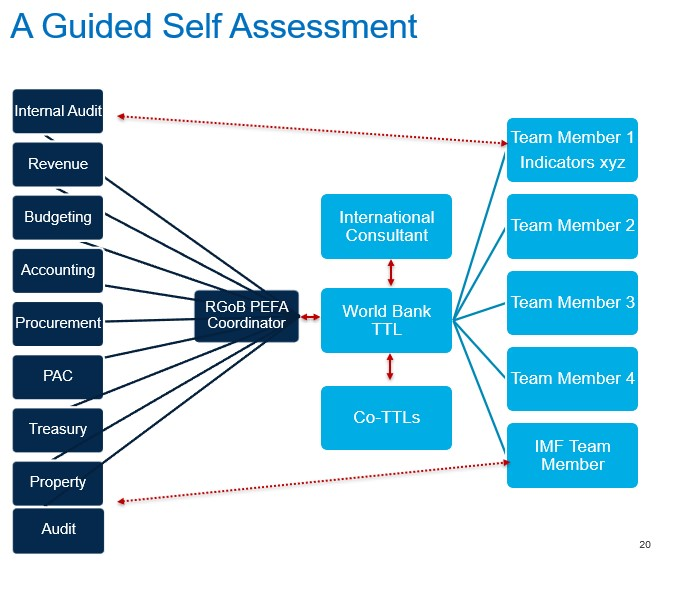 A guided Self Assessment