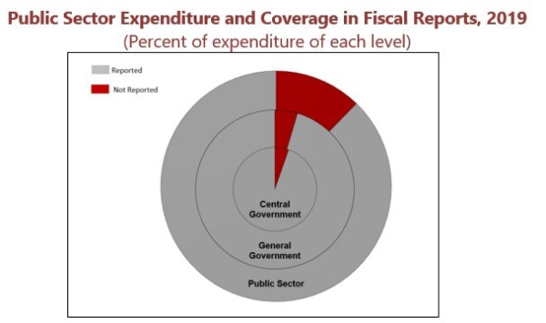 Public Sector Expenditure and Coverage in Fiscal Reports - Jordan