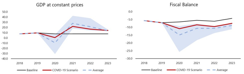 GDP and Fiscal Balance